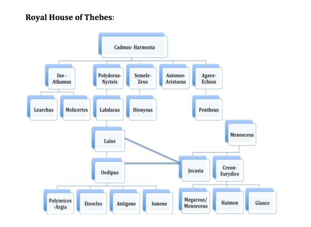Royal House of Thebes.png